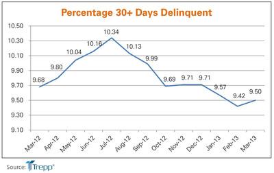 Trepp 30-Day Delinquency Chart. (PRNewsFoto/Trepp, LLC)