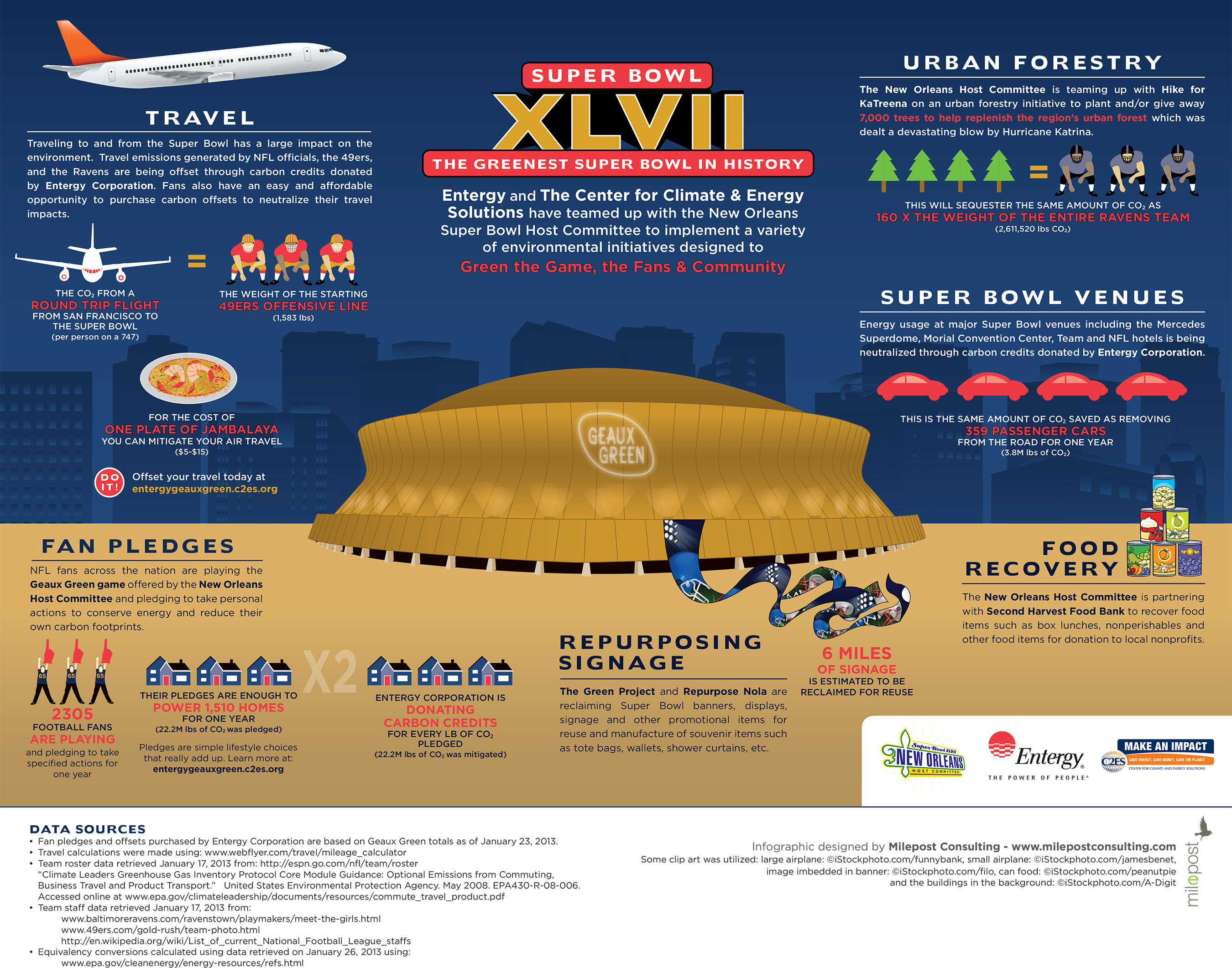 It was the greenest Super Bowl in history! The New Orleans Super Bowl Host Environmental Committee's ...