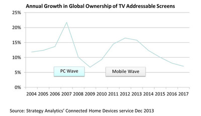 Annual Growth in Global Ownership of TV Addressable Screens. Source:  Strategy Analytics' Connected Home Devices service Dec 2013.  (PRNewsFoto/Strategy Analytics)