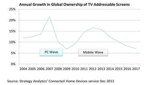 Annual Growth in Global Ownership of TV Addressable Screens. Source:  Strategy Analytics' Connected Home ...