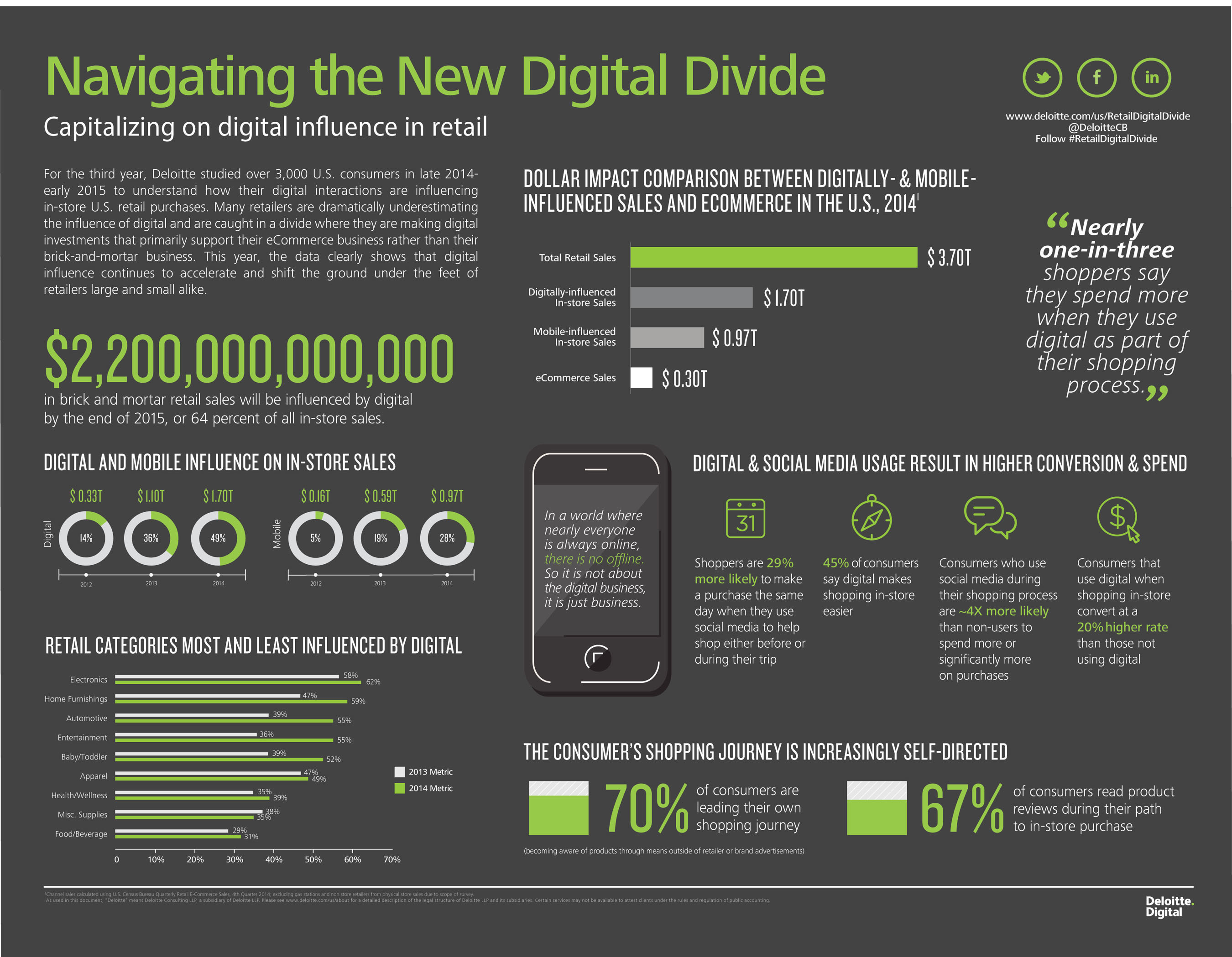 Deloitte Digital Study: Digitally-Influenced Sales in Retail Brick-and-Mortar Stores to Reach $2.2 Trillion by ...