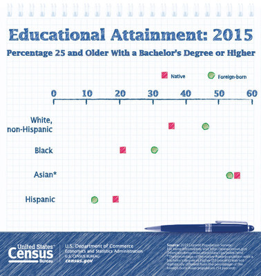 The percentage of Asians in the U.S. with a bachelor's degree or higher rose to 54 percent in 2015, up from 38 percent in 1995, according to the report Educational Attainment in the United States: 2015.