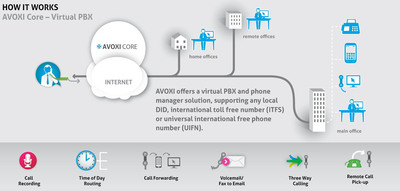 AVOXI Core PRO Features.  (PRNewsFoto/AVOXI)