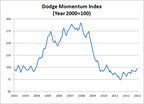 Dodge Momentum Index Continues to Gain in January