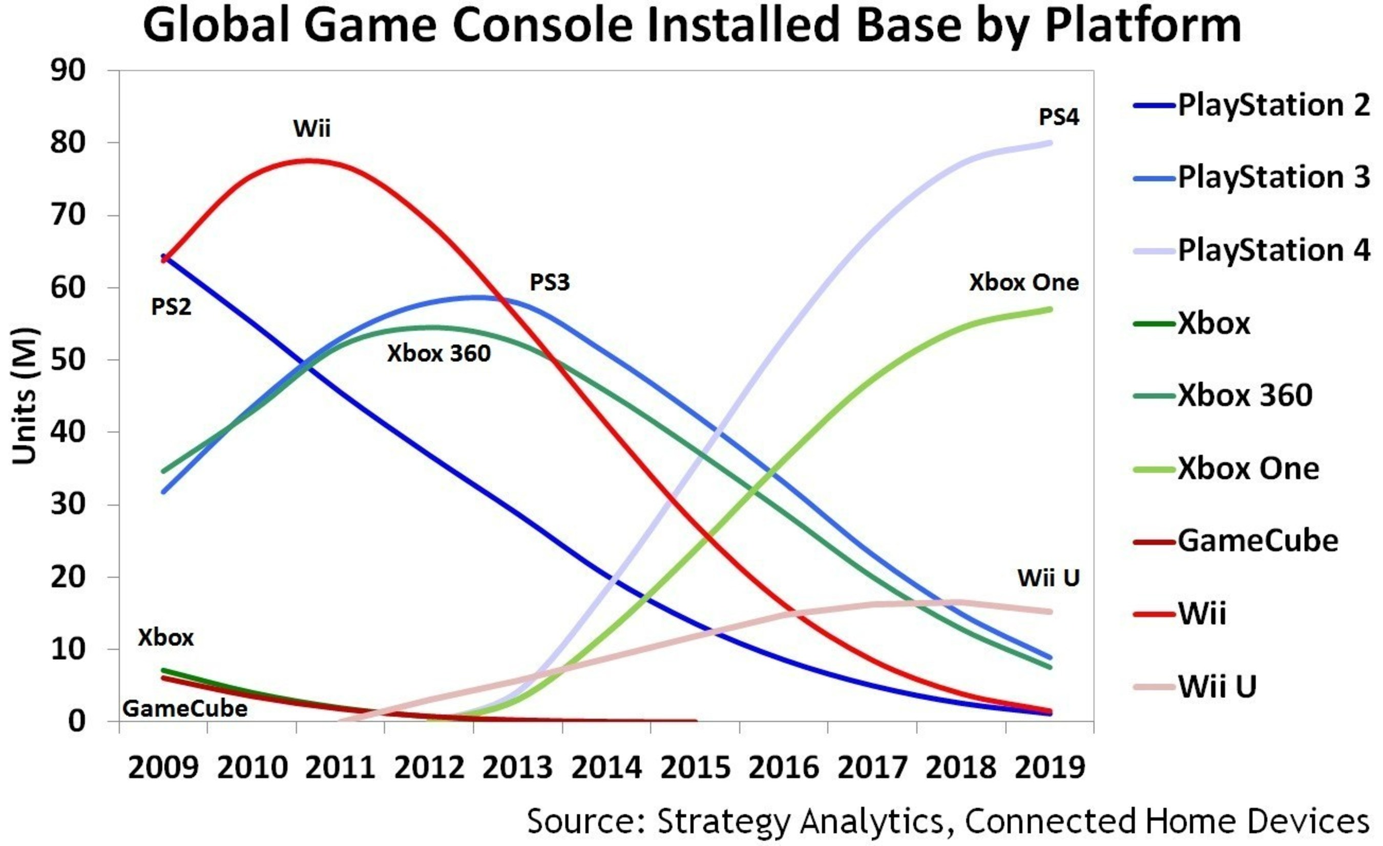 PlayStation 4 to Outperform Xbox One by 40 Percent by 2019, says Strategy Analytics