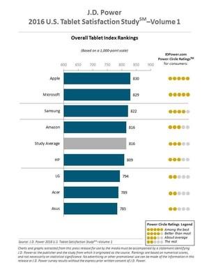 2016 J.D. Power U.S. Tablet Study Ranking