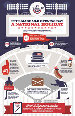 Hall of Fame shortstop Ozzie Smith, in partnership with Budweiser, is on the campaign trail to make MLB Opening Day a national holiday. The petition hosted at WhiteHouse.gov needs to collect 100,000 signatures by March 26, 2014, to warrant an Administration response.