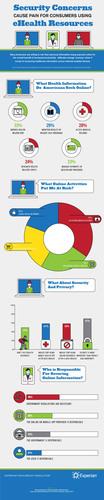 "Ponemon Institute study, ""Risks & Rewards of Online & Mobile Health Services: Consumer Attitudes ..."