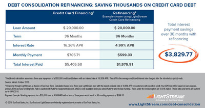 Debt Consolidation Refinancing: Saving Thousands on Credit Card Debt