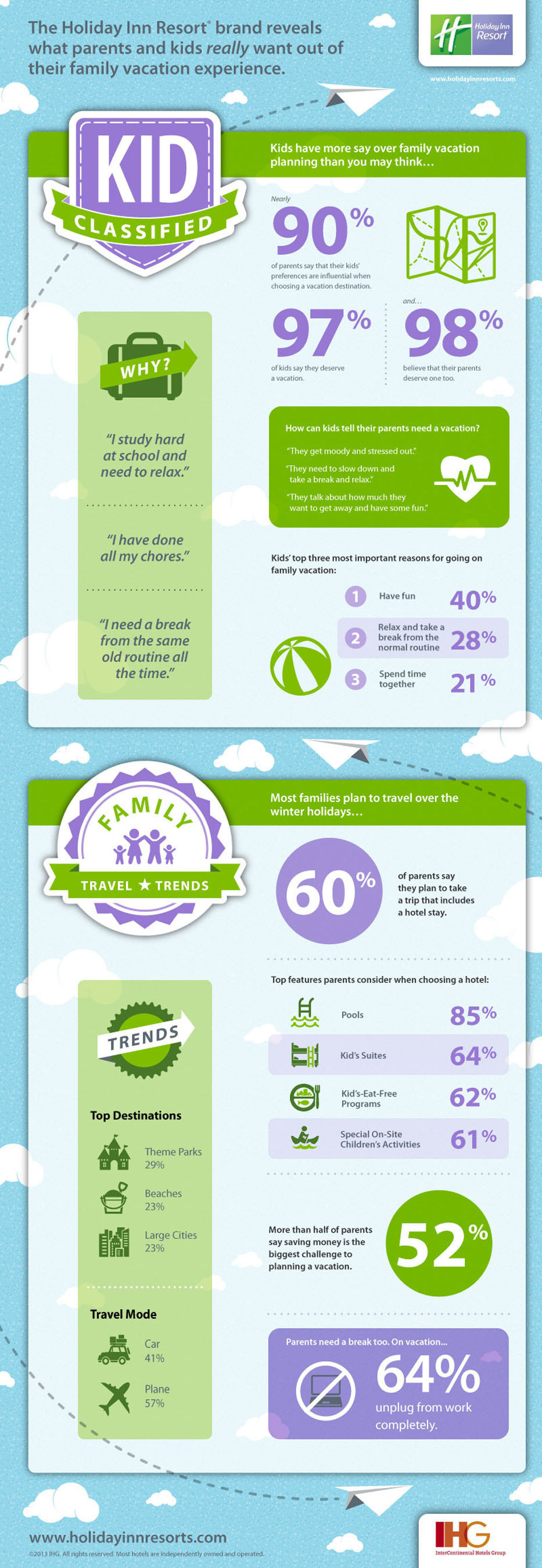 The Holiday Inn Resort® Brand Launches Kid Classified Campaign