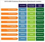 2015 ACSI E-Business Customer Experience Benchmark Leaders