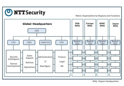 NTT Security matrix organisational structure (PRNewsFoto/Nippon Telegraph and Telephone)