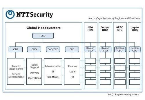NTT Security matrix organisational structure (PRNewsFoto/Nippon Telegraph and Telephone)