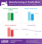 Between 2007 and 2012, the manufacturing sector of Puerto Rico's economy experienced a decline in revenues (down 4.5 percent), establishments (23.2 percent), and employment (24.5 percent). By comparison, the commonwealth's total estimated population fell 3.7 percent over the period.