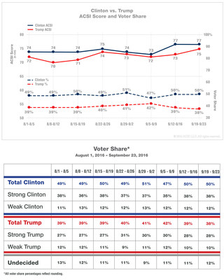 ACSI Presidential Election Survey Week of September 19-23 Clinton leads Trump in voter satisfaction and voter share; Trump lags Clinton in percentage of strong supporters