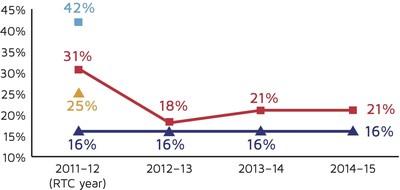Graph 1: Percentage of Failing Students (Hispanic 9th Graders; All Other 9th Graders) over time; Hemet High School; Hemet, California.