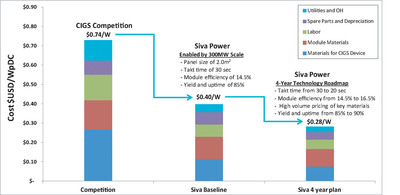 Siva Power Cost Model to World-Leading $0.28/Watt for Solar Panel Manufacturing (PRNewsFoto/Siva Power)