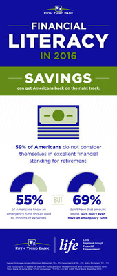 More than half of Americans don't consider themselves in excellent financial standing for retirement.