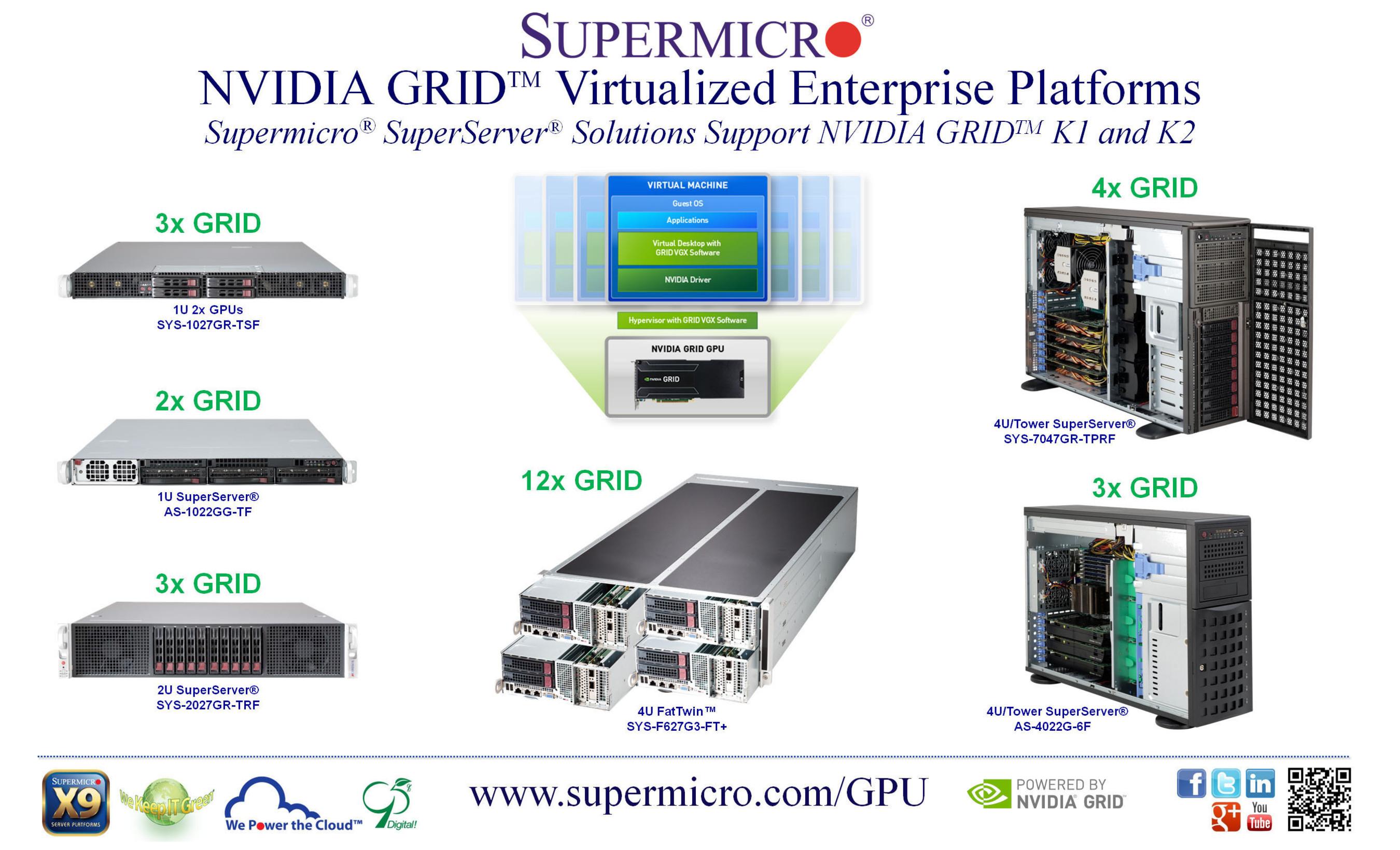 Le piattaforme server Supermicro® usano la tecnologia NVIDIA GRID™ per offrire prestazioni grafiche