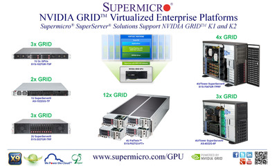 Supermicro(R) NVIDIA(R) GRID(TM) K1/K2 Virtualized Enterprise Platforms.  (PRNewsFoto/Super Micro Computer, Inc.)