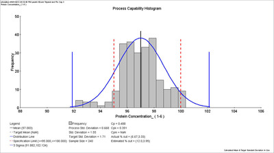 Sample Management: A Process Capability Analysis of the protein concentration of a bio-pharmaceutical process. This analysis shows that 14% of the batches will fall outside the specification limits if the process is continued in the current state.  (PRNewsFoto/Accelrys, Inc.)