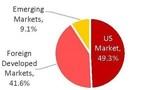 Breakdown of the World's Equity Markets, by Market Capitalization (PRNewsFoto/Haven Financial Advisors)