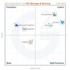 G2 Crowd announces Fall 2014 rankings of the best file storage and sharing software for business