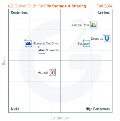 Storage and Sharing Grid - Fall 2014 (PRNewsFoto/G2 Crowd)