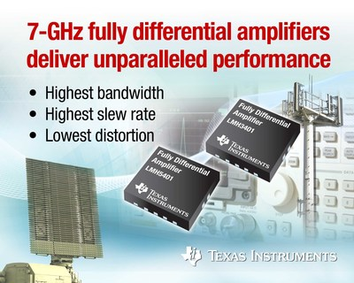 Texas Instruments today announced two new fully differential amplifiers (FDAs) that provide DC-coupled applications with best-in-class AC performance to improve system capabilities and performance. The LMH3401 and LMH5401 FDAs provide higher bandwidth and slew rate, and lower distortion than existing ADC drivers. The performance of the LMH3401 and LMH5401 can enable radar systems that help keep populations safer and wireless base stations that drop fewer calls, while providing faster upload speeds. For more information about the LMH3401 and LMH5401, visit www.ti.com/lmh3401-pr.