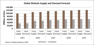 Stratas Advisors' Global Biofuels Outlook is a regional and country-level forecast through 2035 of policy, prices, supply and demand.