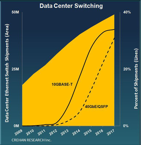 Data Center Ethernet Switch Trends.  (PRNewsFoto/Crehan Research Inc.)