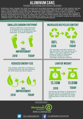 Aluminum cans remain the most sustainable beverage container according to a new report by PE International and the Aluminum Association. The can's carbon footprint has declined 20% and recycled content has reached 70% -- 3X competitive packaging types.