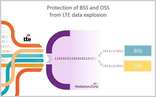 Protection of BSS and OSS from LTE data explosion. (PRNewsFoto/DigitalRoute AB)