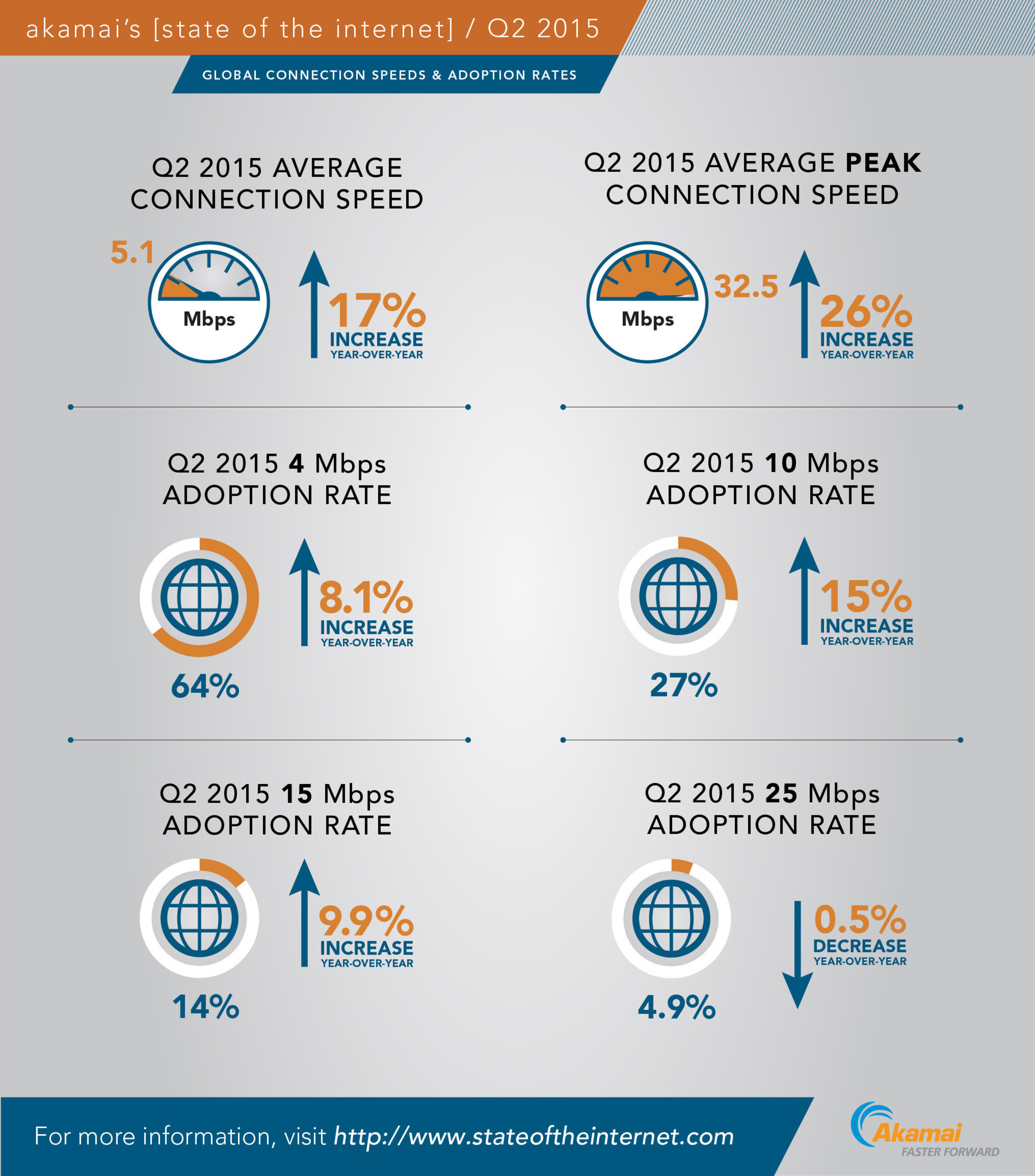 Akamai's 'Second Quarter, 2015 State of the Internet Report' includes metrics highlighting global Internet connection speeds and broadband adoption rates.