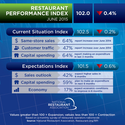 As a result of a somewhat dampened outlook among restaurant operators, the National Restaurant Association's Restaurant Performance Index (RPI) declined in June for the second consecutive month. The RPI - a monthly composite index that tracks the health of and outlook for the U.S. restaurant industry - stood at 102.0 in June, down 0.4 percent from May and its lowest level in nine months. Despite the decline, June represented the 28th consecutive month in which the RPI stood above 100, which signifies continued expansion in the index of key industry indicators.