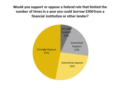 Would you support or oppose a federal rule that limited the number of times in a year you could borrow $300 from a financial institution or other lender?