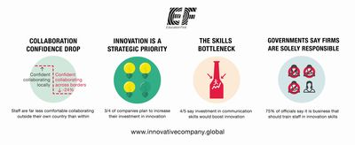 Global Firms Face Innovation Bottleneck Through Lack of Communication Skills