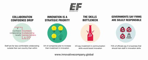 The innovative company: How multinationals unleash their creative potential (PRNewsFoto/EF Education First)