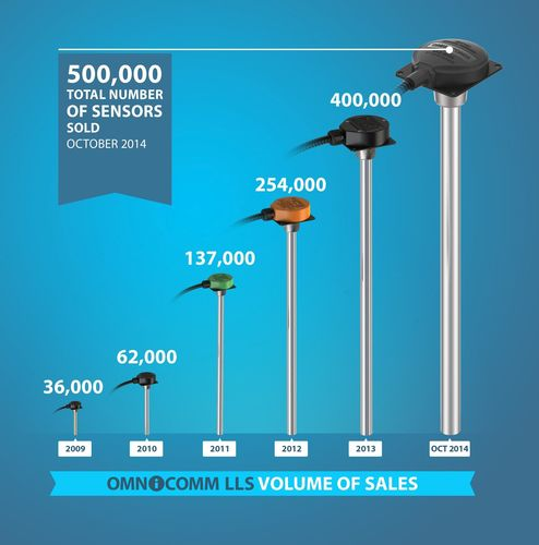 500,000 fuel level sensors Omnicomm LLS sold by October 2014 (PRNewsFoto/Omnicomm)