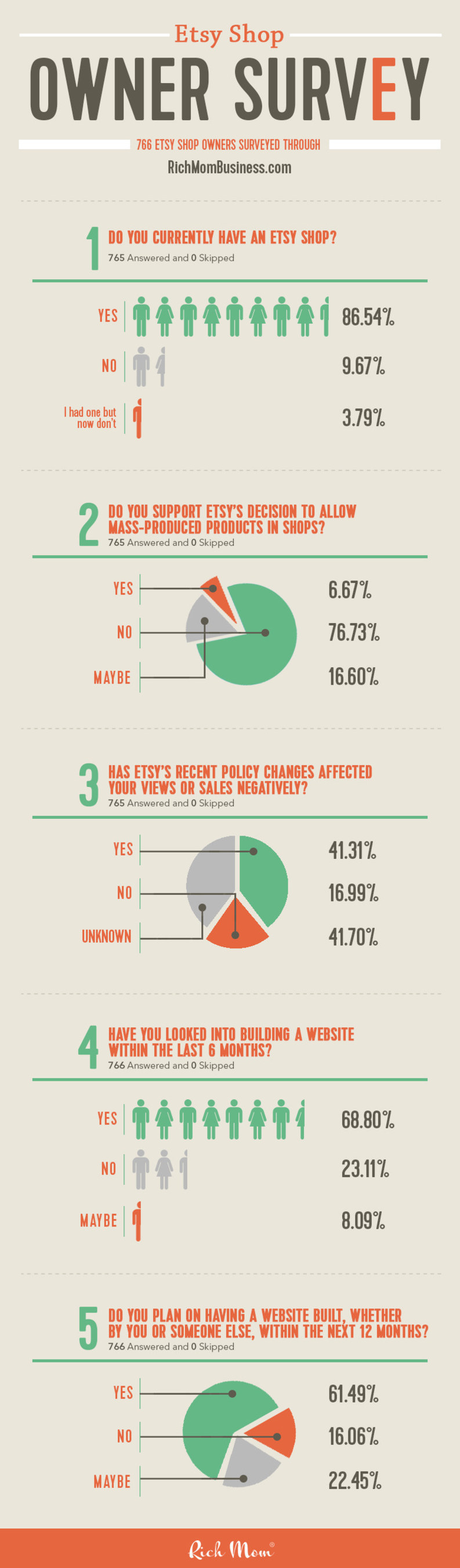 Etsy Seller Poll Released by Rich Mom® [INFOGRAPHIC]