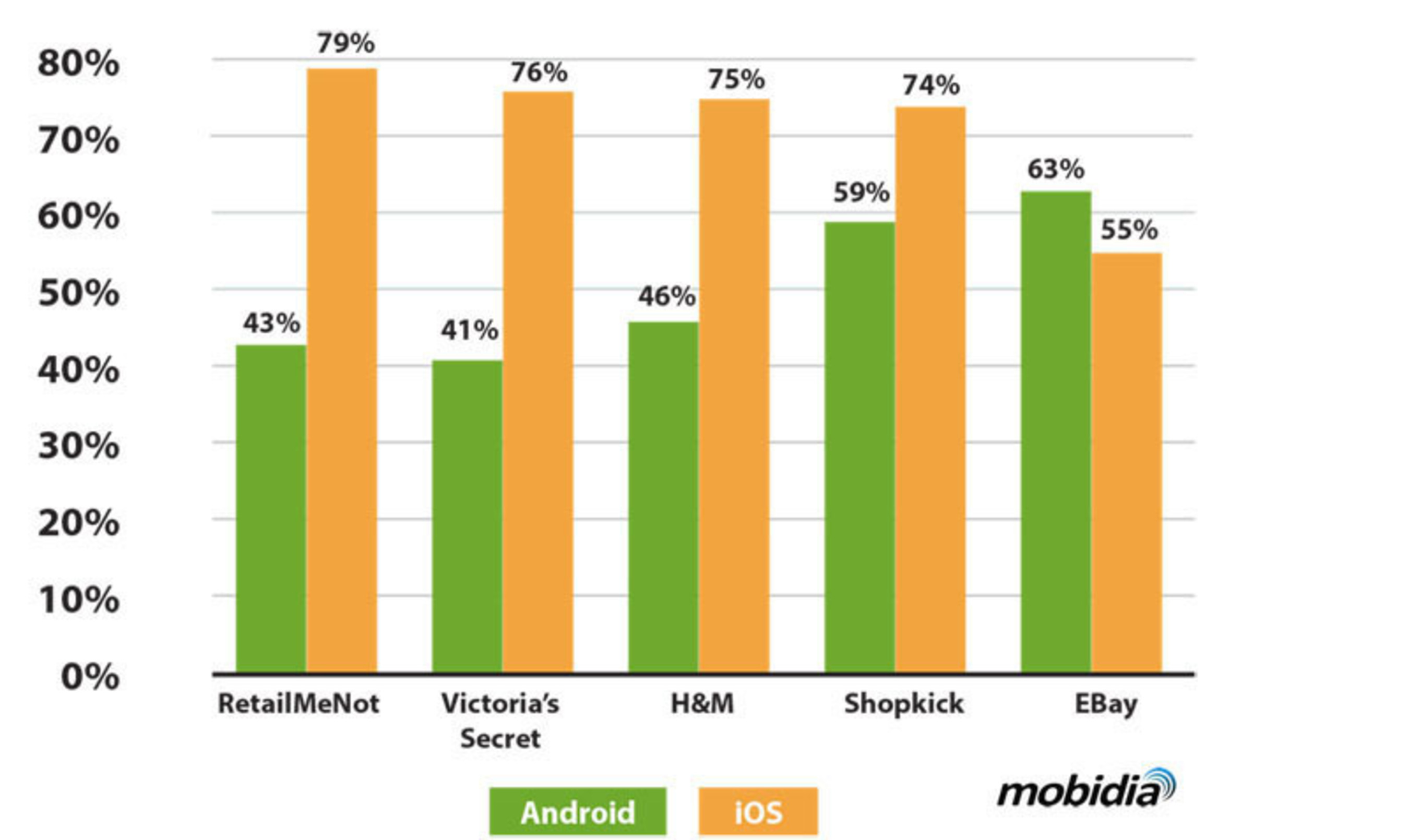 Customer Engagement of Selected Mobile Shopping Apps by OS, 2013. (PRNewsFoto/Mobidia Technology, Inc.) (PRNewsFoto/MOBIDIA TECHNOLOGY, INC.)
