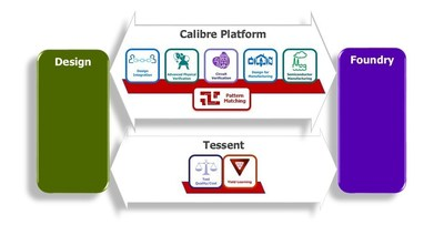 Calibre(R) Pattern Matching technology is integrated into the Mentor(R) Calibre nmPlatform solution to help customers overcome complex integrated circuit (IC) verification and manufacturing problems.