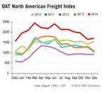 Spot market truckload freight finishes the year strong. DAT Freight Index.