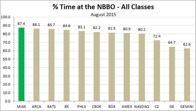 % Time at the NBBO - All Classes August 2015