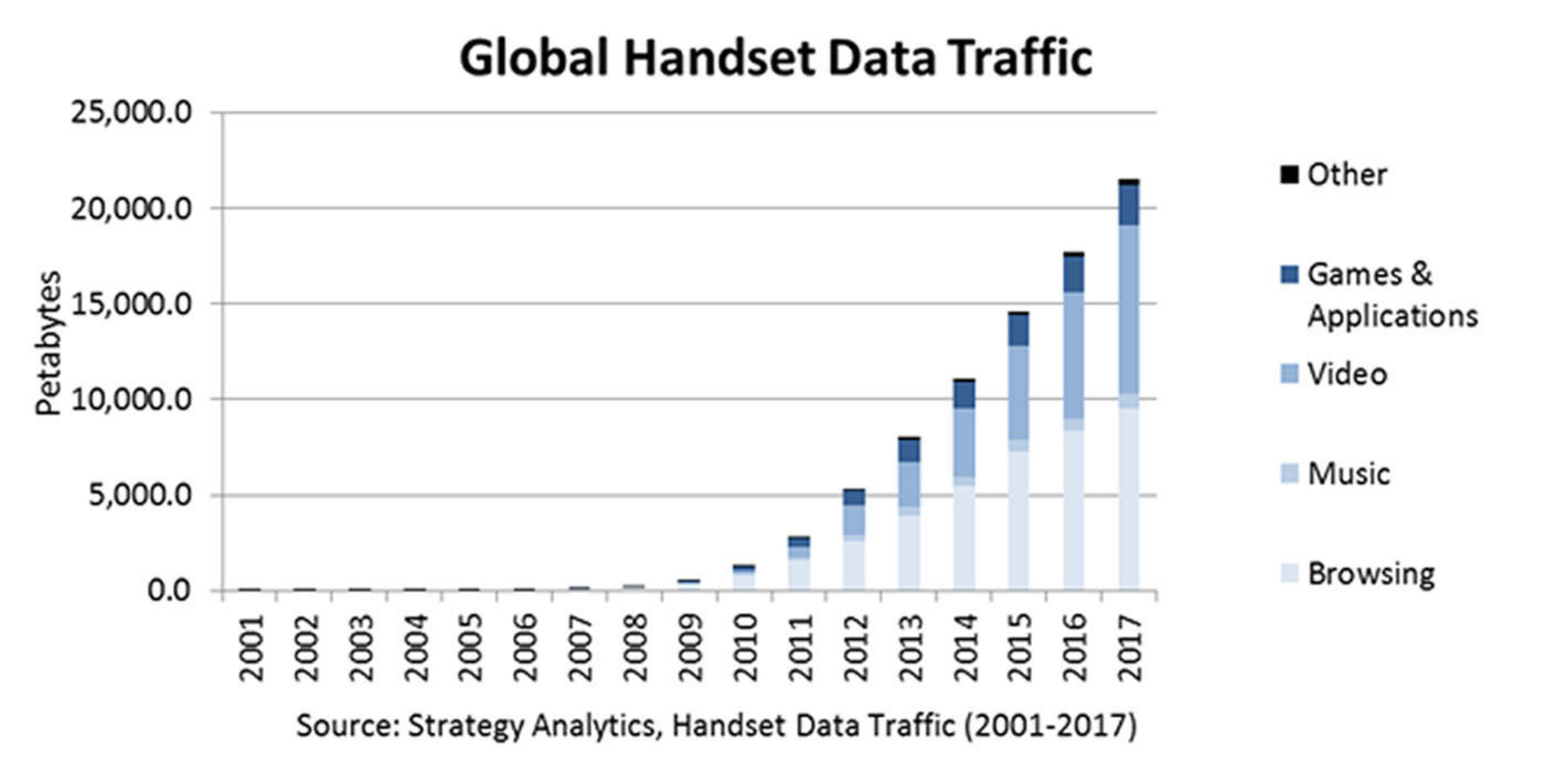 Strategy Analytics: Handset Data Traffic to grow over 300% by 2017 to 21 Exabytes