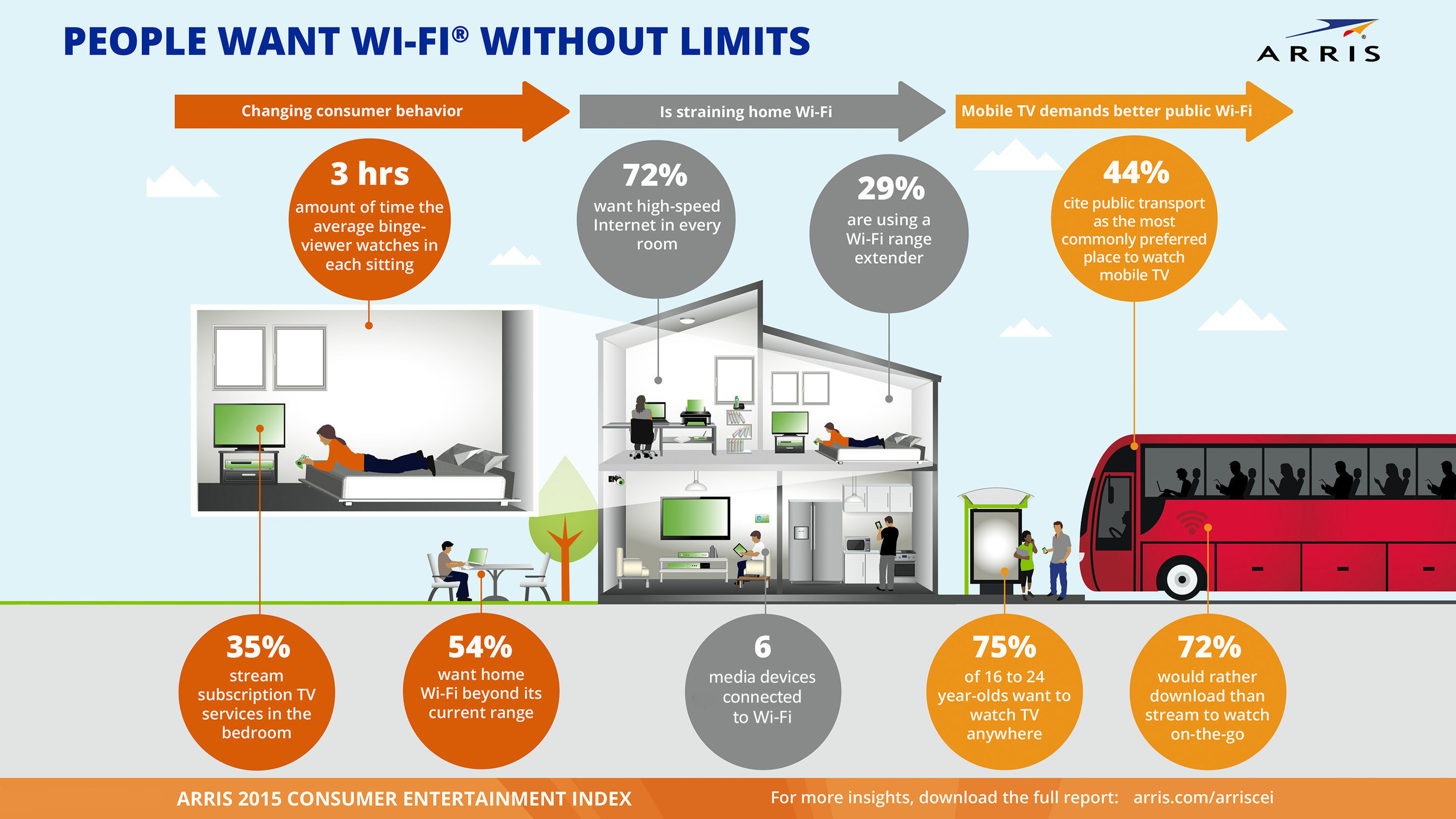ARRIS 2015 Consumer Entertainment Index: People Want Wi-Fi Without Limits arris.com/arriscei