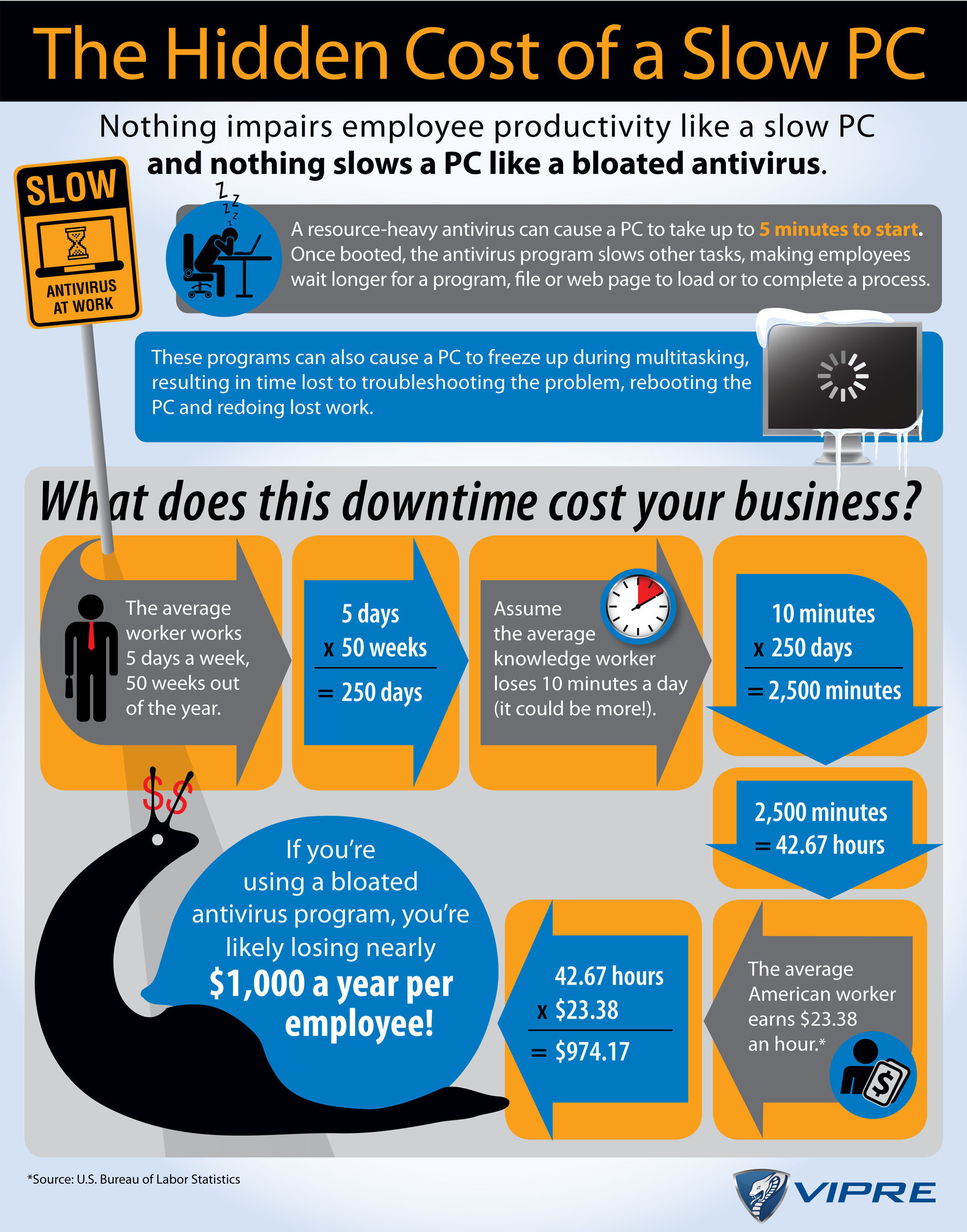 GFI Software exposes the hidden cost of bloated antivirus solutions. The company's latest version of its ...