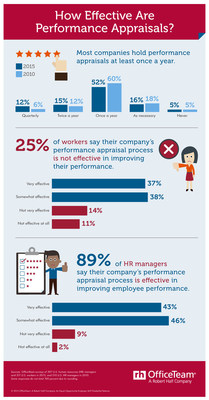 The performance review is getting mixed reviews from workers, according to new research from staffing firm OfficeTeam. Although most (79 percent) HR managers interviewed said they schedule these meetings at least annually, one in four (25 percent) employees feel the assessments do not help improve their performance. This contrasts with 89 percent of HR managers who believe their organization's performance appraisal process is at least somewhat effective. More than a quarter (27 percent) of companies hold reviews at least twice a year, a 9-point jump from a similar survey in 2010.