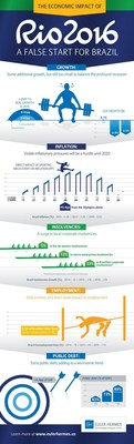 While the Olympic Games will generate minor short-term growth and employment in Brazil, the net impact of the Games will be negative for the host country predicts Euler Hermes, the world's leading provider of trade credit insurance. This infographic details expected increases in regional business bankruptcies, inflationary pressures and public spending.