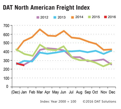 DAT Freight Index reports expected seasonal spot market load volume decline in January 2016.